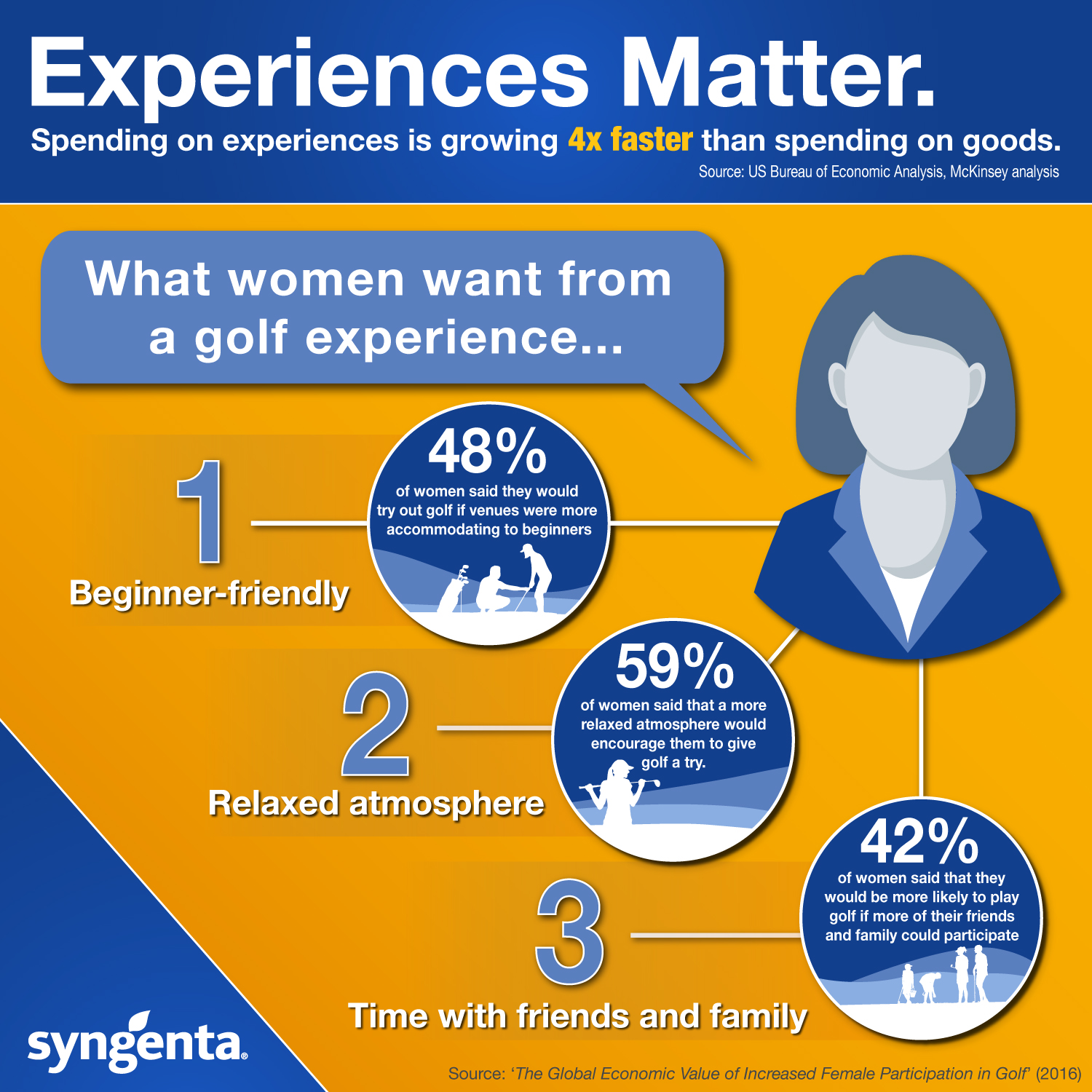 Delivering golf experiences to women